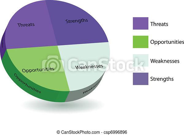 pie chart of swot analysis - csp6996896