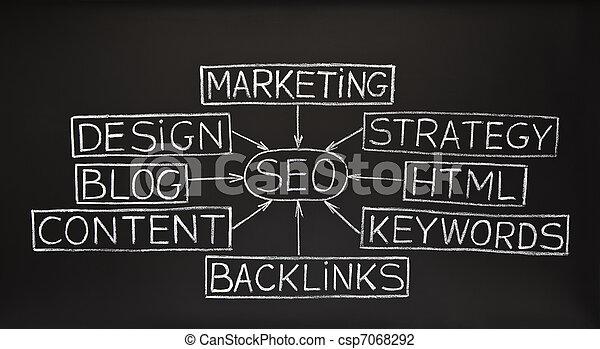 SEO flow chart on blackboard - csp7068292