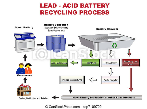 Battery Recycling Process - csp7109722
