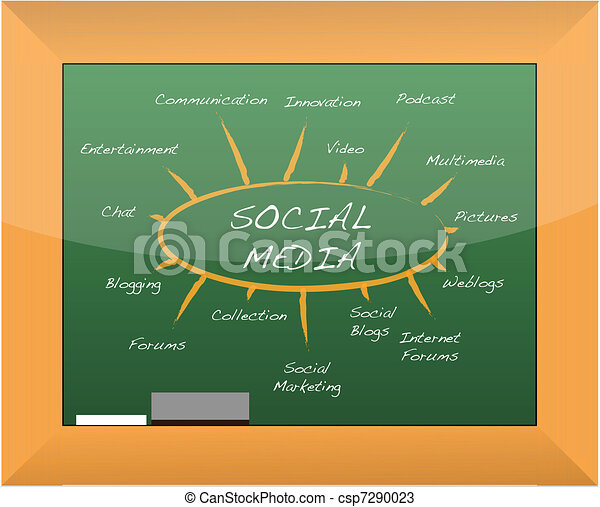 Social media mind map blackboard - csp7290023
