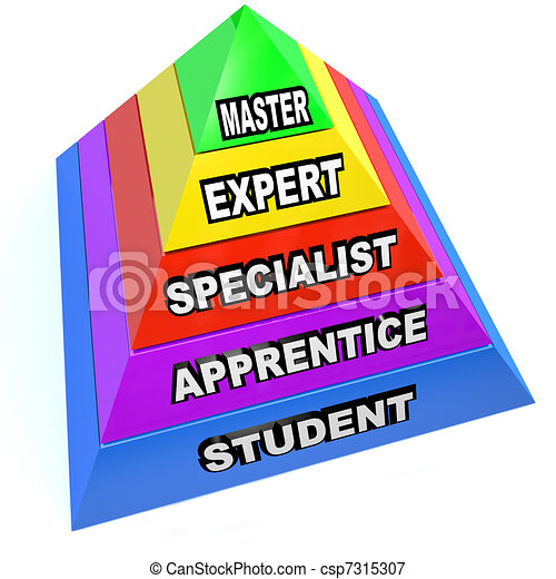 Pyramid of Expert Mastery Skills Rise from Student to Master - csp7315307