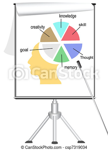 analyzing human mind on flipchart - csp7319034