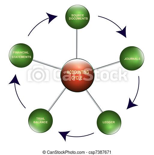 Accounting cycle - csp7387671
