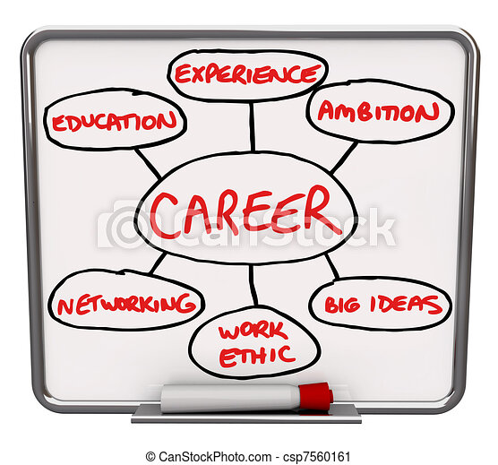 Career Diagram Dry Erase Board How to Succeed in Job - csp7560161