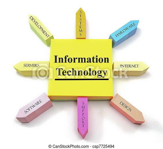 Information Technology Sticky Notes Sun
