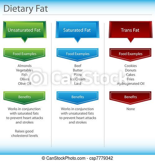 Dietary Fat Chart - csp7779342