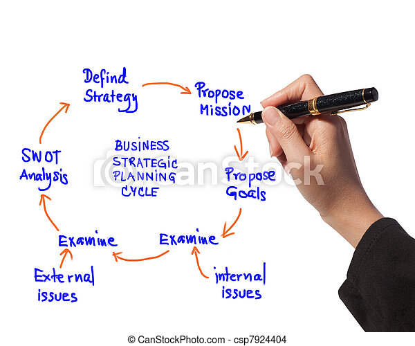 business woman drawing idea board of business strategic planning cycle diagram - csp7924404