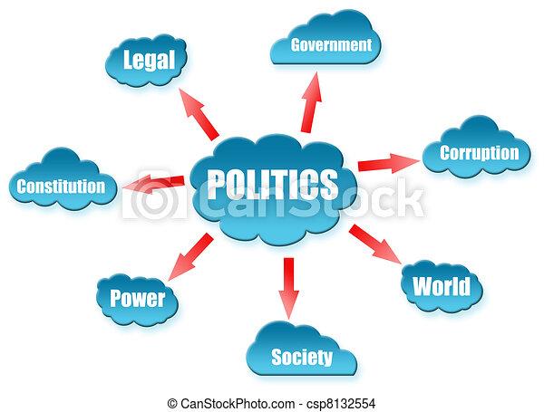 política, esquema, palabra, nube - csp8132554