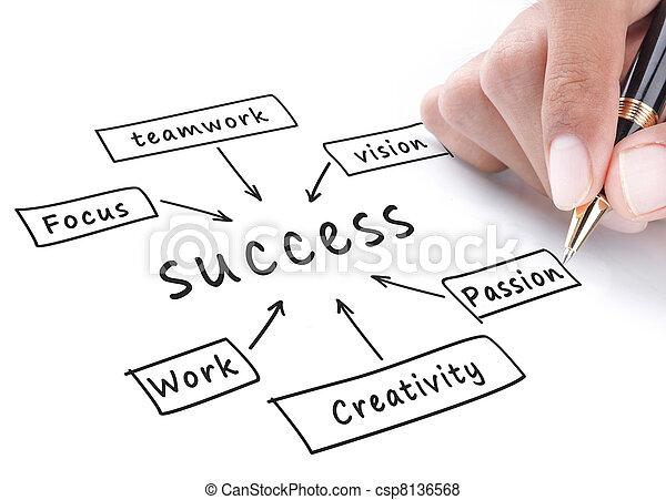 Success flow chart - csp8136568