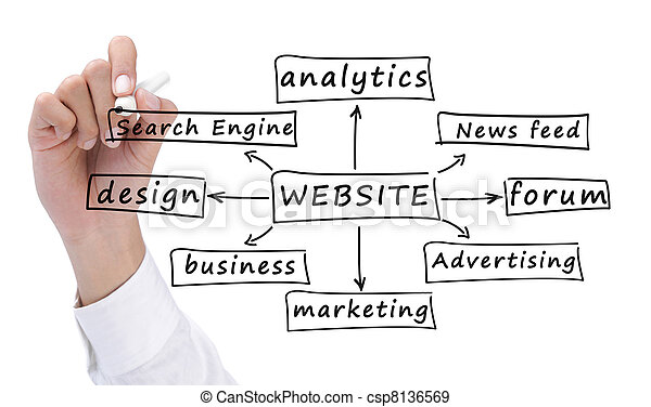 building a website - csp8136569