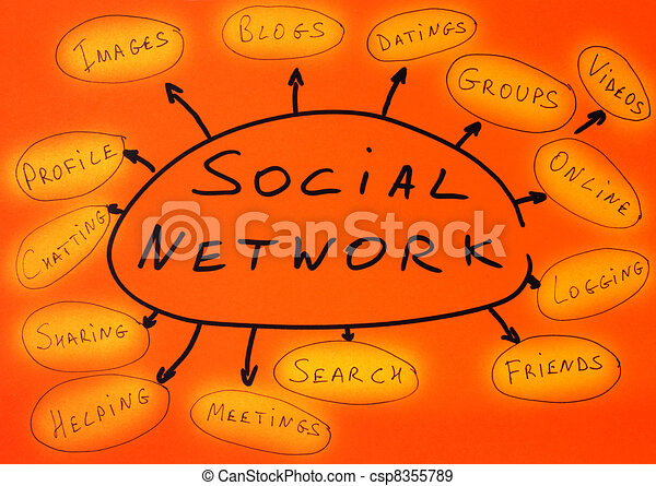Social network conception text - csp8355789