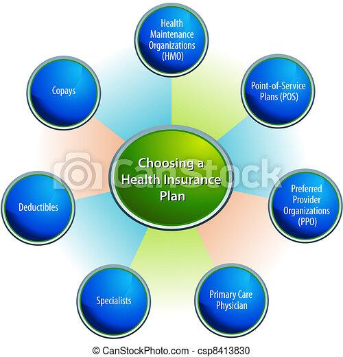 Choosing A Health Insurance Plan Chart - csp8413830
