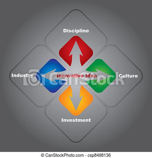 innovative idea  - csp8498136