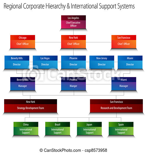 Regional Corporate Hierarchy and International Support Systems C - csp8573958