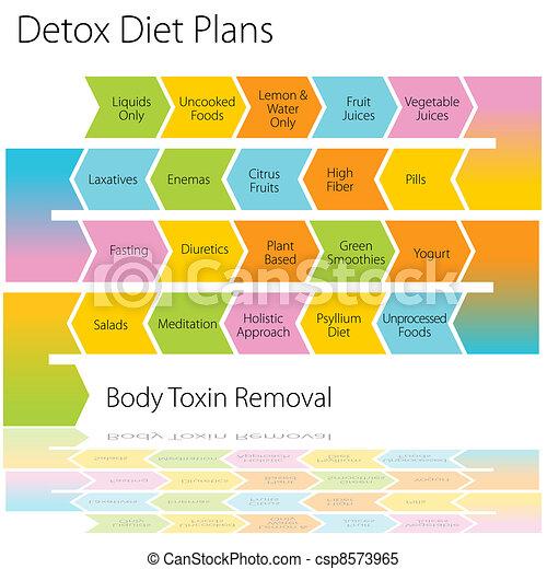 Detox Diet Plans Chart - csp8573965