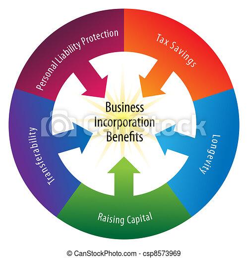 Incorporation Benefits Wheel - csp8573969