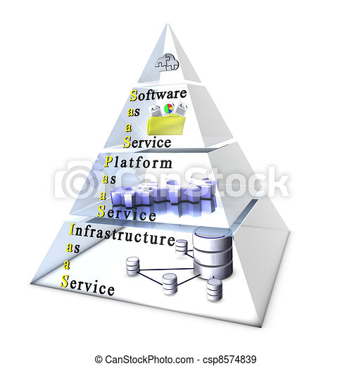 Cloud computing layers: Software/Application, Platform, Infrastructure - csp8574839