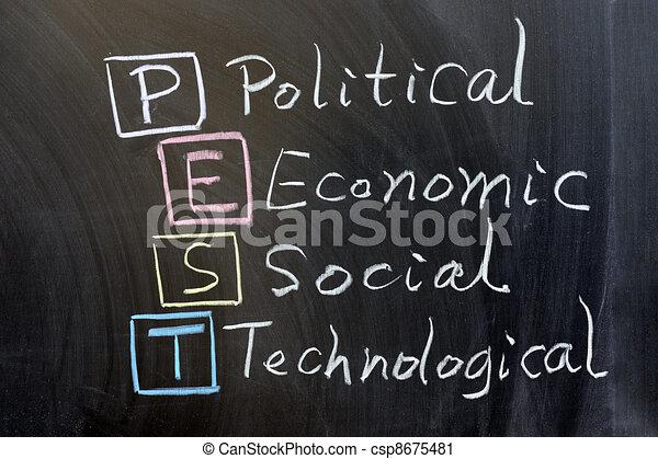 PEST: political, economic, social, technological - csp8675481