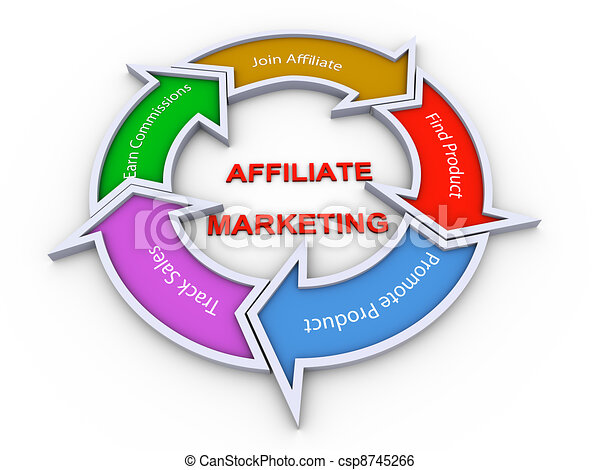 Affiliate marketing flowchart - csp8745266