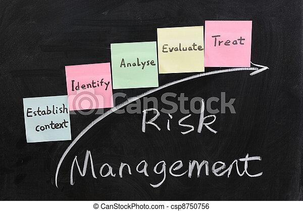 Concept of risk management - csp8750756