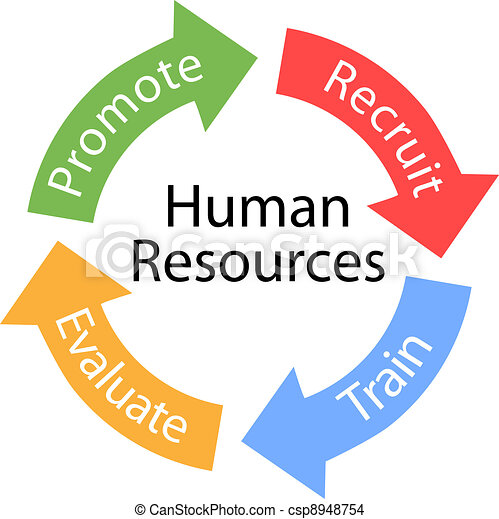 Human Resources arrows Recruit Train cycle - csp8948754