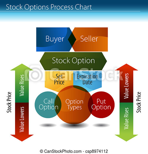 Stock Options Process Chart - csp8974112
