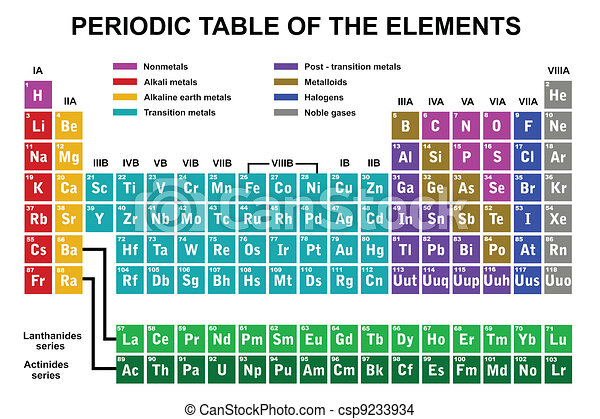 Periodic table of the elements - csp9233934