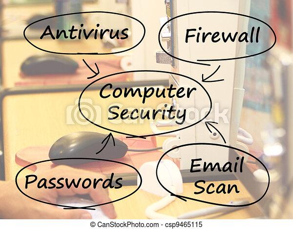 Computer Security Diagram Shows Laptop Internet Safety - csp9465115