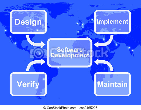 Software Development Diagram Showing Design Implement Maintain And Verifying - csp9465226