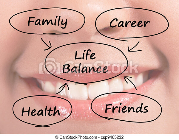 Life Balance Diagram Showing Family Career Health And Friends - csp9465232