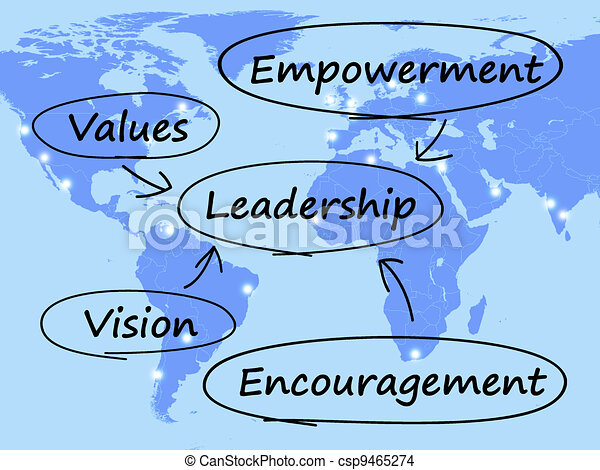 Leadership Diagram Shows Vision Values Empowerment and Encouragement - csp9465274