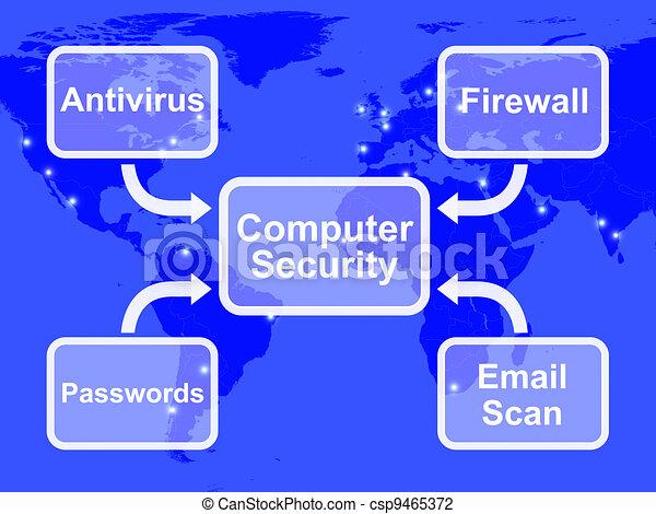 Computer Security Diagram Shows Laptop Internet Safety - csp9465372