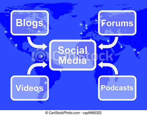 Social Media Diagram Shows Information Support And Communications - csp9466322