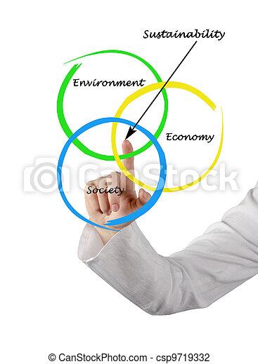 Presentation of diagram of sustainability - csp9719332