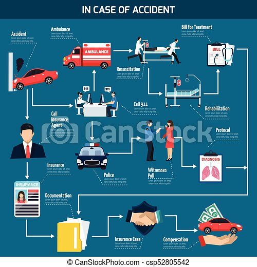 Car Accident Flowchart - csp52805542