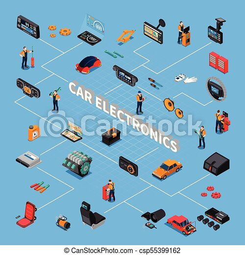 Car Electronics Isometric Flowchart
