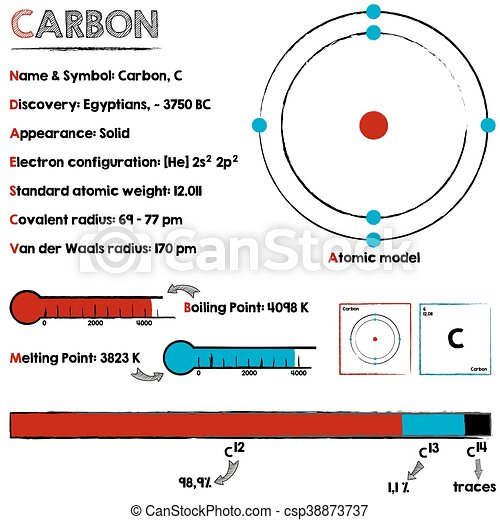 Carbon Element Diagram Search For Wiring Diagrams