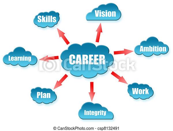 Career word on cloud scheme - csp8132491
