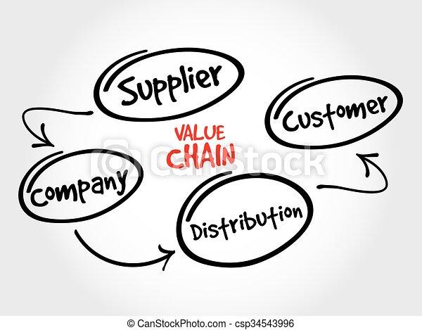 carte, chaîne, processus, esprit, valeur, stratégie, étapes - csp34543996