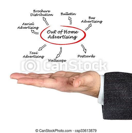 casa, pubblicità, fuori - csp33613879
