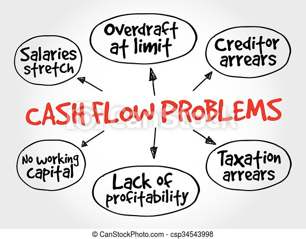 Cash flow problems, strategy mind map - csp34543998
