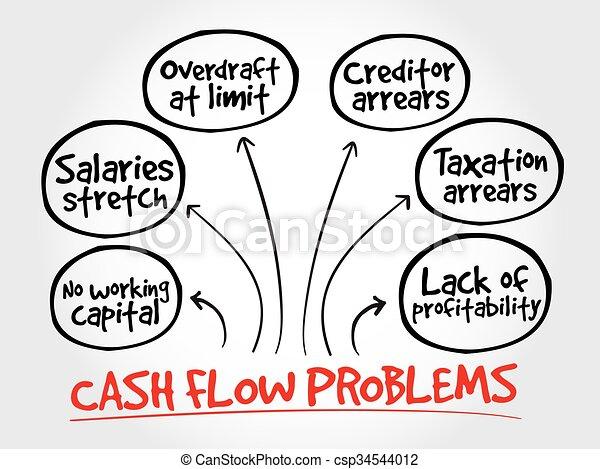 Cash flow problems, strategy mind map - csp34544012