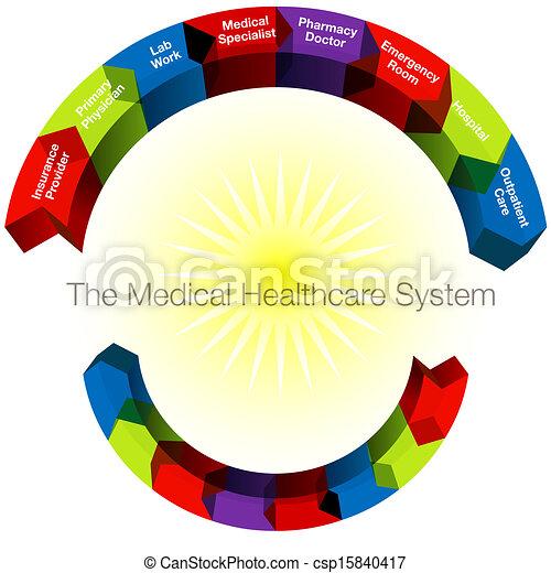 categories, healthcare - csp15840417