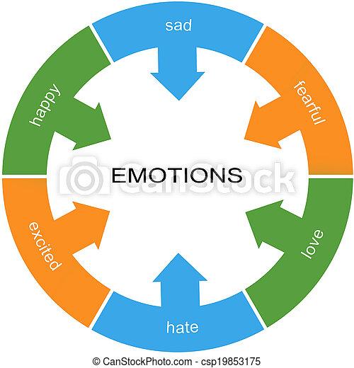 cercle, concept, mot, émotions - csp19853175