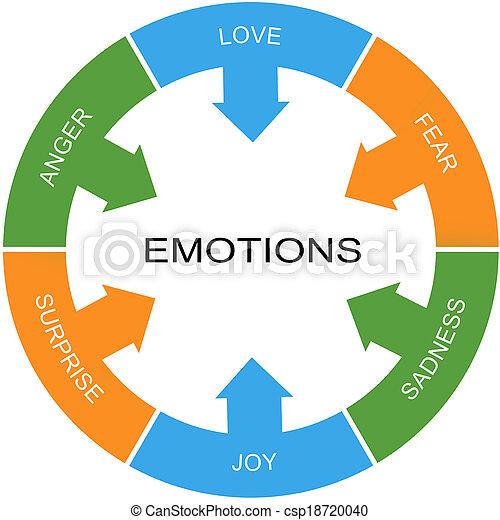 cercle, concept, mot, émotions - csp18720040