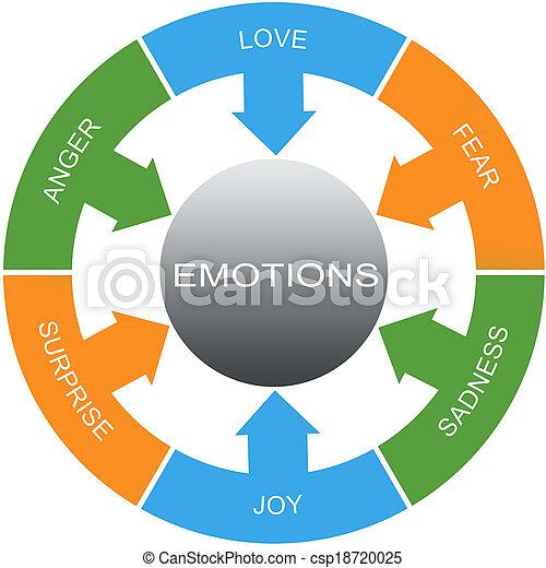 cercles, concept, mot, émotions - csp18720025