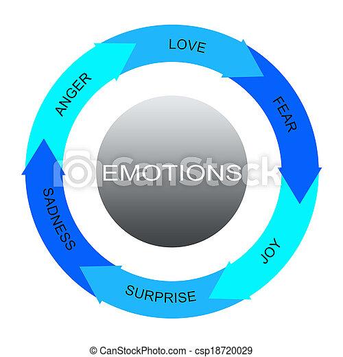 cercles, mot, concept, flèches, émotions - csp18720029