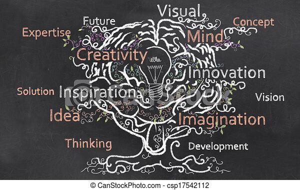 La creatividad crece con el cerebro - csp17542112