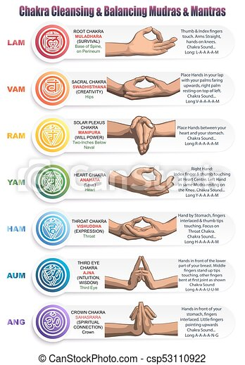 Chakras Mudras Mantras A Table Of Meanings Colors Symbols