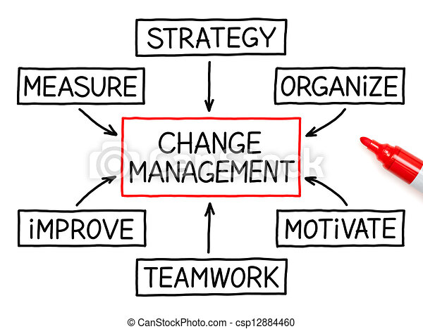 Change Management Flow Chart Marker - csp12884460